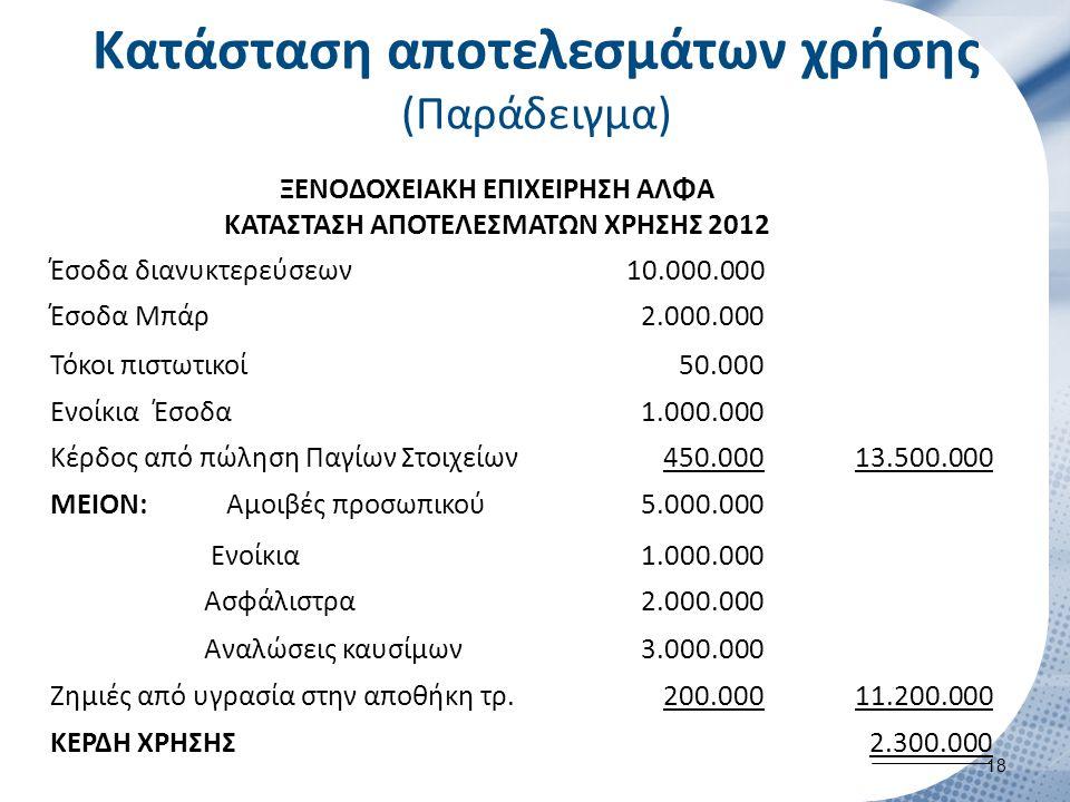 Έσοδα διανυκτερεύσεων 10.000.000 Έσοδα Μπάρ2.000.000 Τόκοι πιστωτικοί50.000 Ενοίκια Έσοδα1.000.000 Κέρδος από πώληση Παγίων Στοιχείων450.00013.500.000 ΜΕΙΟΝ: Αμοιβές προσωπικού5.000.000 Ενοίκια1.000.000 Ασφάλιστρα 2.000.000 Αναλώσεις καυσίμων3.000.000 Ζημιές από υγρασία στην αποθήκη τρ.200.00011.200.000 ΚΕΡΔΗ ΧΡΗΣΗΣ2.300.000 ΞΕΝΟΔΟΧΕΙΑΚΗ ΕΠΙΧΕΙΡΗΣΗ ΑΛΦΑ ΚΑΤΑΣΤΑΣΗ ΑΠΟΤΕΛΕΣΜΑΤΩΝ ΧΡΗΣΗΣ 2012 Κατάσταση αποτελεσμάτων χρήσης (Παράδειγμα) 18