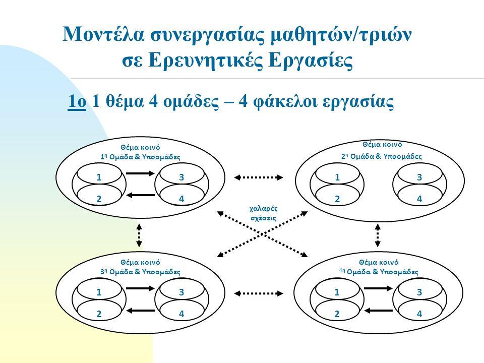 Θέμα κοινό 4η Ομάδα & Υποομάδες 1 2 3 4 Θέμα κοινό 2 η Ομάδα & Υποομάδες 1 2 3 4 Θέμα κοινό 3 η Ομάδα & Υποομάδες 1 2 3 4 Θέμα κοινό 1 η Ομάδα & Υποομάδες 1 2 3 4 χαλαρές σχέσεις Μοντέλα συνεργασίας μαθητών/τριών σε Ερευνητικές Εργασίες 1ο 1 θέμα 4 ομάδες – 4 φάκελοι εργασίας