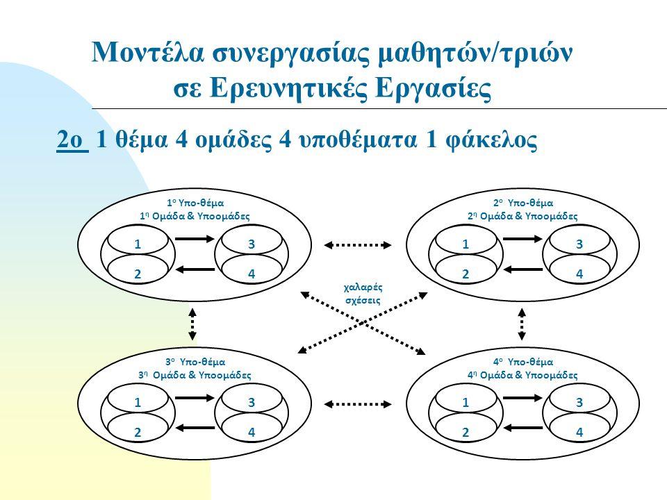 1 ο Υπο-θέμα 1 η Ομάδα & Υποομάδες 1 2 3 4 2 ο Υπο-θέμα 2 η Ομάδα & Υποομάδες 1 2 3 4 3 ο Υπο-θέμα 3 η Ομάδα & Υποομάδες 1 2 3 4 4 ο Υπο-θέμα 4 η Ομάδα & Υποομάδες 1 2 3 4 χαλαρές σχέσεις 2ο 1 θέμα 4 ομάδες 4 υποθέματα 1 φάκελος Μοντέλα συνεργασίας μαθητών/τριών σε Ερευνητικές Εργασίες