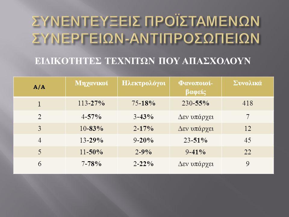 ΕΙΔΙΚΟΤΗΤΕΣ ΤΕΧΝΙΤΩΝ ΠΟΥ ΑΠΑΣΧΟΛΟΥΝ Α/Α ΜηχανικοίΗλεκτρολόγοι Φανοποιοί - βαφείς Συνολικά 1 113- 27% 75- 18% 230- 55% 418 24- 57% 3- 43% Δεν υπάρχει 7 310- 83% 2- 17% Δεν υπάρχει 12 413- 29% 9- 20% 23- 51% 45 511- 50% 2- 9% 9- 41% 22 67- 78% 2- 22% Δεν υπάρχει 9