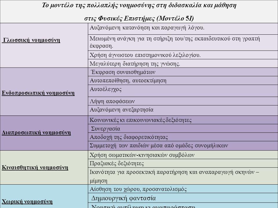 Το μοντέλο της πολλαπλής νοημοσύνης στη διδασκαλία και μάθηση στις Φυσικές Επιστήμες (Μοντέλο 5I) Γλωσσική νοημοσύνη Αυξανόμενη κατανόηση και παραγωγή