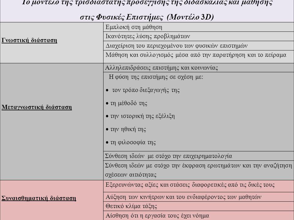 Το μοντέλο της τρισδιάστατης προσέγγισης της διδασκαλίας και μάθησης στις Φυσικές Επιστήμες (Μοντέλο 3D) Γνωστική διάσταση Εμπλοκή στη μάθηση Ικανότητες λύσης προβλημάτων Διαχείριση του περιεχομένου των φυσικών επιστημών Μάθηση και συλλογισμός μέσα από την παρατήρηση και το πείραμα Μεταγνωστική διάσταση Αλληλεπιδράσεις επιστήμης και κοινωνίας Η φύση της επιστήμης σε σχέση με:  τον τρόπο διεξαγωγής της  τη μέθοδό της  την ιστορική της εξέλιξη  την ηθική της  τη φιλοσοφία της Σύνθεση ιδεών με στόχο την επιχειρηματολογία Σύνθεση ιδεών με στόχο την έκφραση ερωτημάτων και την αναζήτηση σχέσεων αιτιότητας Συναισθηματική διάσταση Εξερευνώντας αξίες και στάσεις διαφορετικές από τις δικές τους Αύξηση των κινήτρων και του ενδιαφέροντος των μαθητών Θετικό κλίμα τάξης Αίσθηση ότι η εργασία τους έχει νόημα