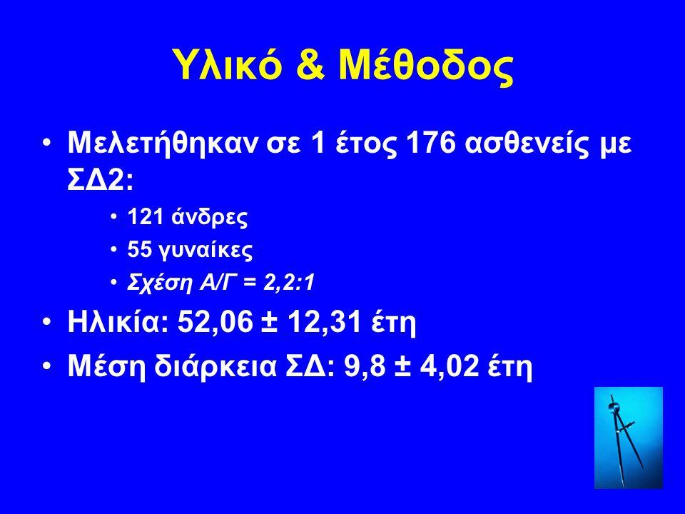 Υλικό & Μέθοδος Μελετήθηκαν σε 1 έτος 176 ασθενείς με ΣΔ2: 121 άνδρες 55 γυναίκες Σχέση Α/Γ = 2,2:1 Ηλικία: 52,06 ± 12,31 έτη Μέση διάρκεια ΣΔ: 9,8 ±