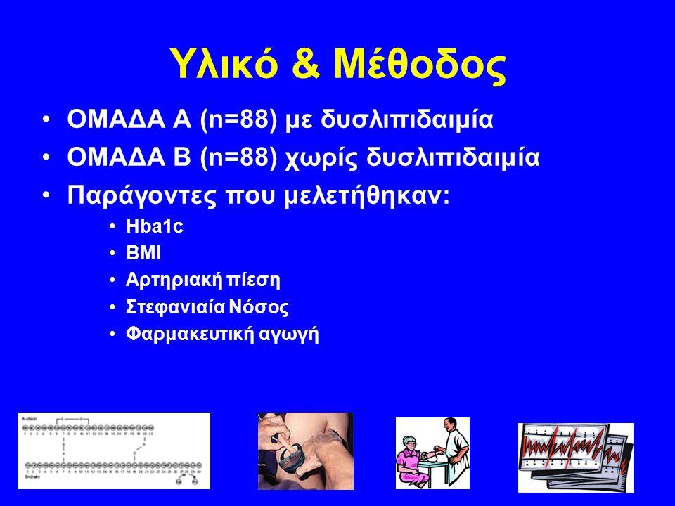 Υλικό & Μέθοδος ΟΜΑΔΑ Α (n=88) με δυσλιπιδαιμία ΟΜΑΔΑ Β (n=88) χωρίς δυσλιπιδαιμία Παράγοντες που μελετήθηκαν: Hba1c BMI Αρτηριακή πίεση Στεφανιαία Νό
