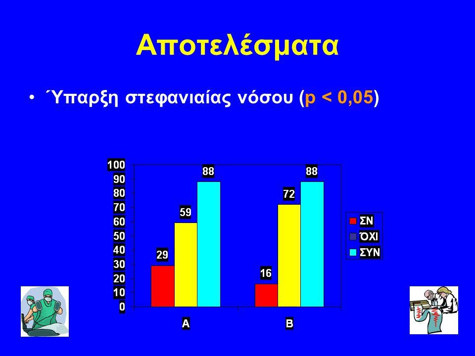 Αποτελέσματα Ύπαρξη Αρτηριακής Υπέρτασης (p<0,01)