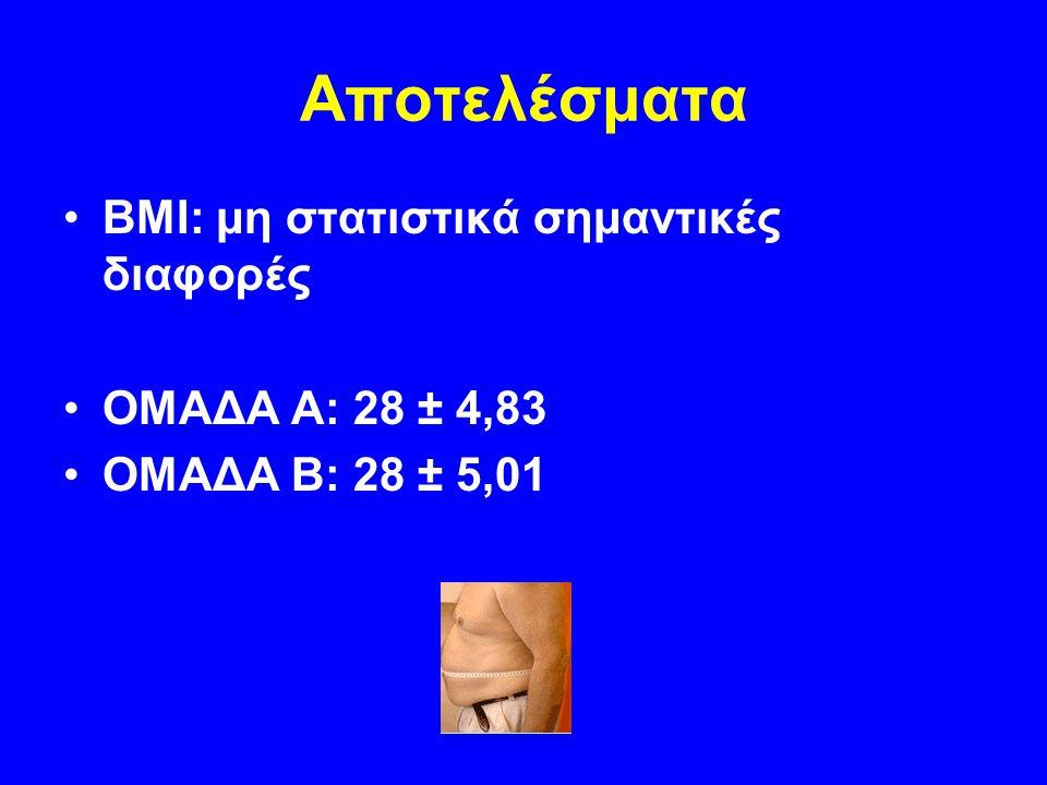 Αποτελέσματα BMI: μη στατιστικά σημαντικές διαφορές ΟΜΑΔΑ Α: 28 ± 4,83 ΟΜΑΔΑ Β: 28 ± 5,01