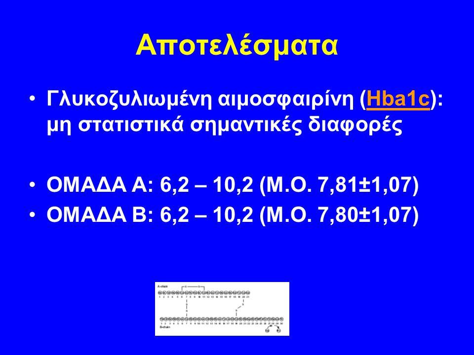 Αποτελέσματα Γλυκοζυλιωμένη αιμοσφαιρίνη (Hba1c): μη στατιστικά σημαντικές διαφορές ΟΜΑΔΑ Α: 6,2 – 10,2 (Μ.Ο. 7,81±1,07) ΟΜΑΔΑ Β: 6,2 – 10,2 (Μ.Ο. 7,8