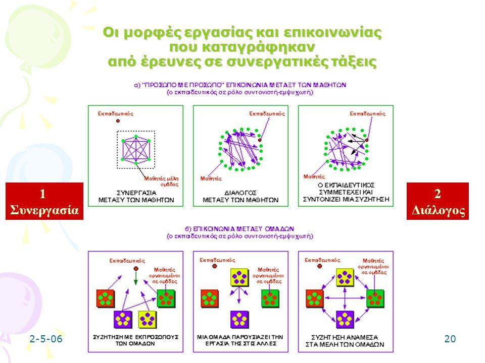 2-5-0620 Οι μορφές εργασίας και επικοινωνίας που καταγράφηκαν από έρευνες σε συνεργατικές τάξεις 1 Συνεργασία 2 Διάλογος