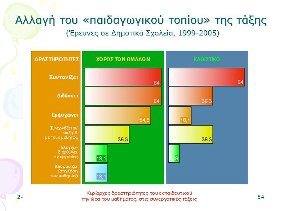 2-5-0654 Αλλαγή του «παιδαγωγικού τοπίου» της τάξης (Έρευνες σε Δημοτικά Σχολεία, 1999-2005)