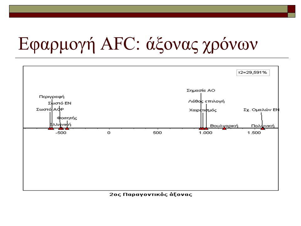 Εφαρμογή AFC: άξονας χρόνων