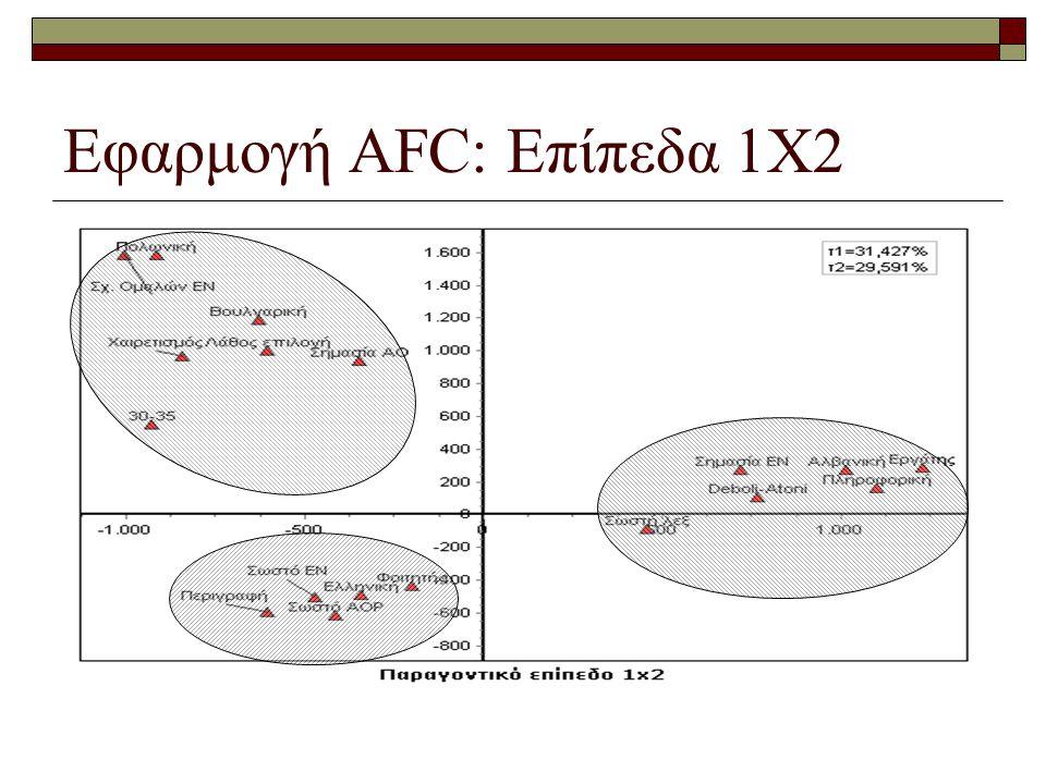 Εφαρμογή AFC: Επίπεδα 1Χ2