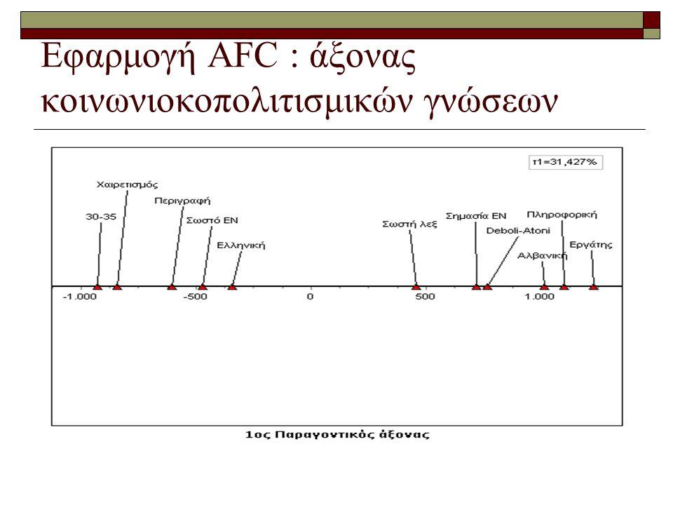 Εφαρμογή AFC : άξονας κοινωνιοκοπολιτισμικών γνώσεων