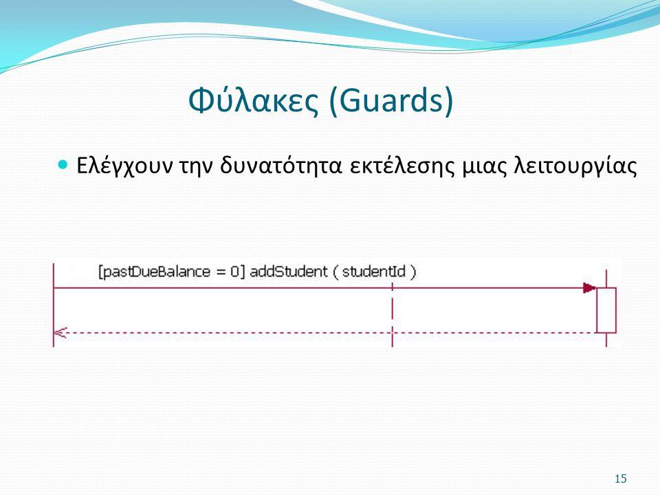 Φύλακες (Guards) Ελέγχουν την δυνατότητα εκτέλεσης μιας λειτουργίας 15
