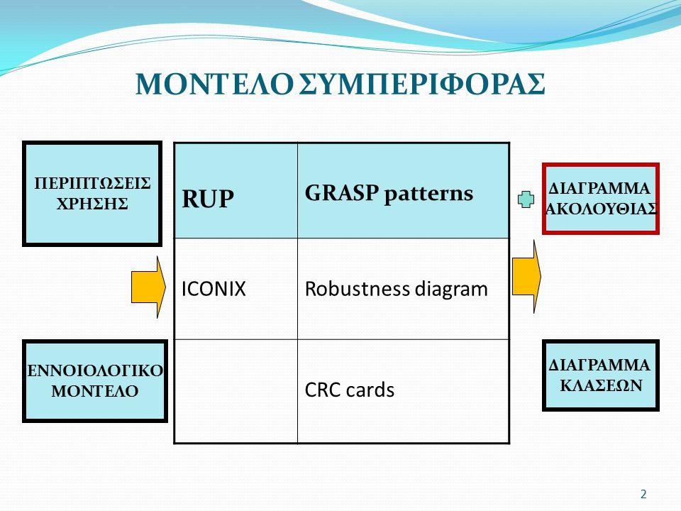2 RUP GRASP patterns ICONIXRobustness diagram CRC cards ΔΙΑΓΡΑΜΜΑ ΑΚΟΛΟΥΘΙΑΣ ΠΕΡΙΠΤΩΣΕΙΣ ΧΡΗΣΗΣ ΕΝΝΟΙΟΛΟΓΙΚΟ ΜΟΝΤΕΛΟ ΜΟΝΤΕΛΟ ΣΥΜΠΕΡΙΦΟΡΑΣ ΔΙΑΓΡΑΜΜΑ ΚΛ