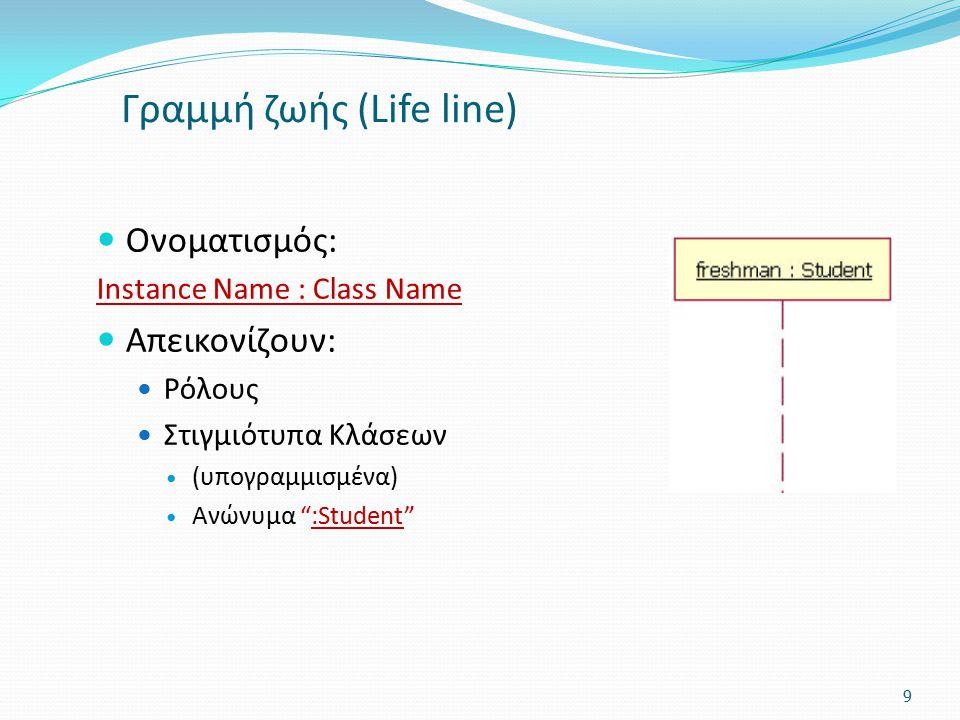 """Γραμμή ζωής (Life line) Ονοματισμός: Instance Name : Class Name Απεικονίζουν: Ρόλους Στιγμιότυπα Κλάσεων (υπογραμμισμένα) Ανώνυμα """":Student"""" 9"""