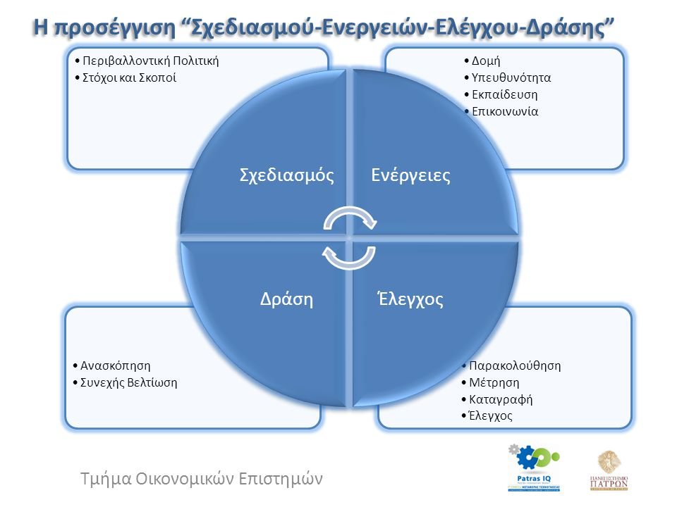 """Η προσέγγιση """"Σχεδιασμού-Ενεργειών-Ελέγχου-Δράσης"""" Παρακολούθηση Μέτρηση Καταγραφή Έλεγχος Ανασκόπηση Συνεχής Βελτίωση Δομή Υπευθυνότητα Εκπαίδευση Επ"""
