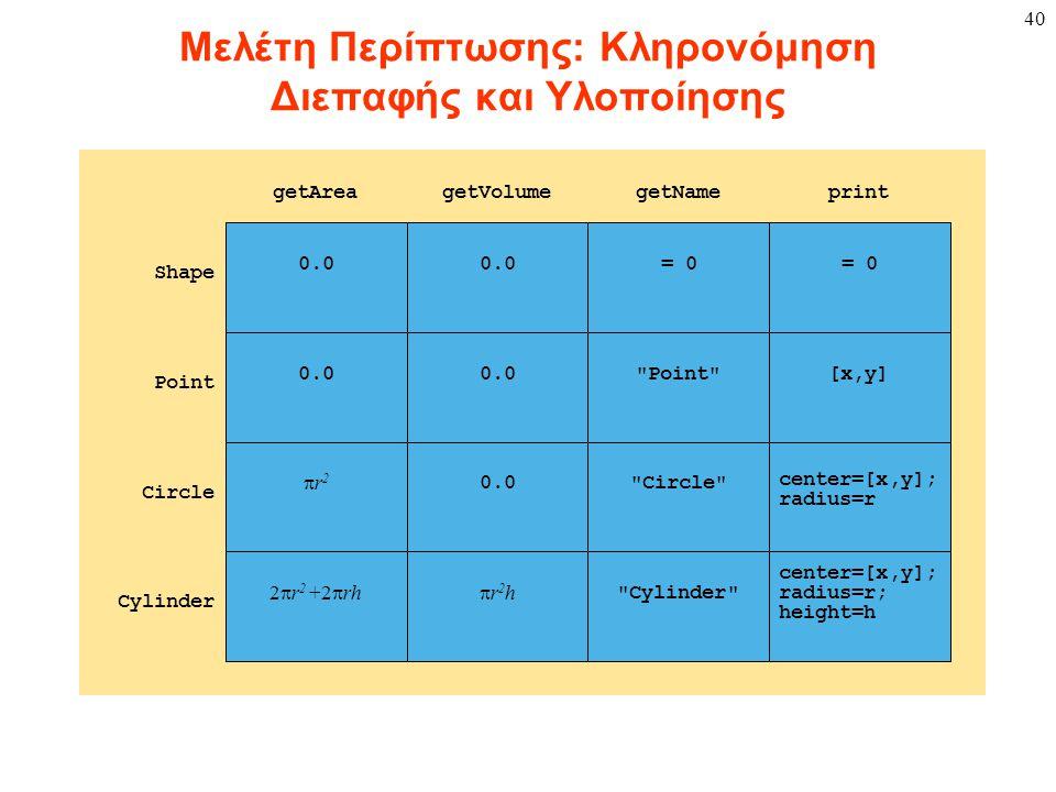 40 Μελέτη Περίπτωσης: Κληρονόμηση Διεπαφής και Υλοποίησης 0.0 = 0 0.0