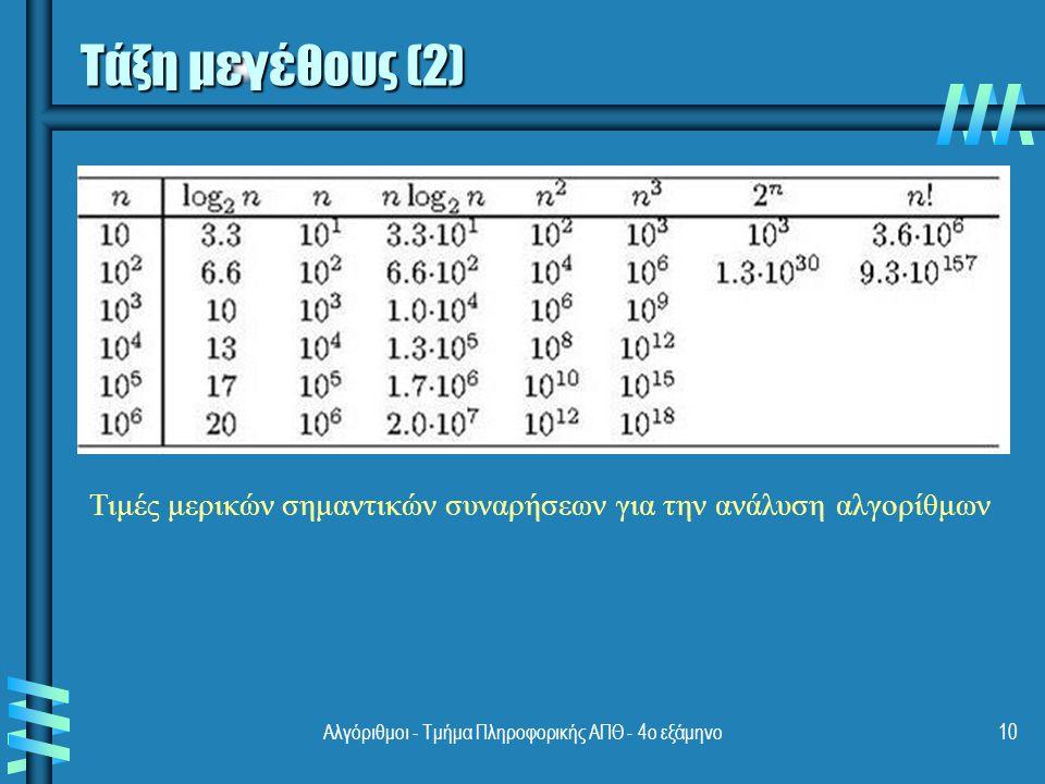 Αλγόριθμοι - Τμήμα Πληροφορικής ΑΠΘ - 4ο εξάμηνο10 Τάξη μεγέθους (2) Τιμές μερικών σημαντικών συναρήσεων για την ανάλυση αλγορίθμων