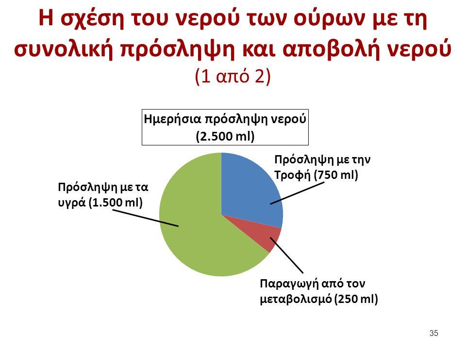 Η σχέση του νερού των ούρων με τη συνολική πρόσληψη και αποβολή νερού (1 από 2) Πρόσληψη με την Τροφή (750 ml) Πρόσληψη με τα υγρά (1.500 ml) Παραγωγή
