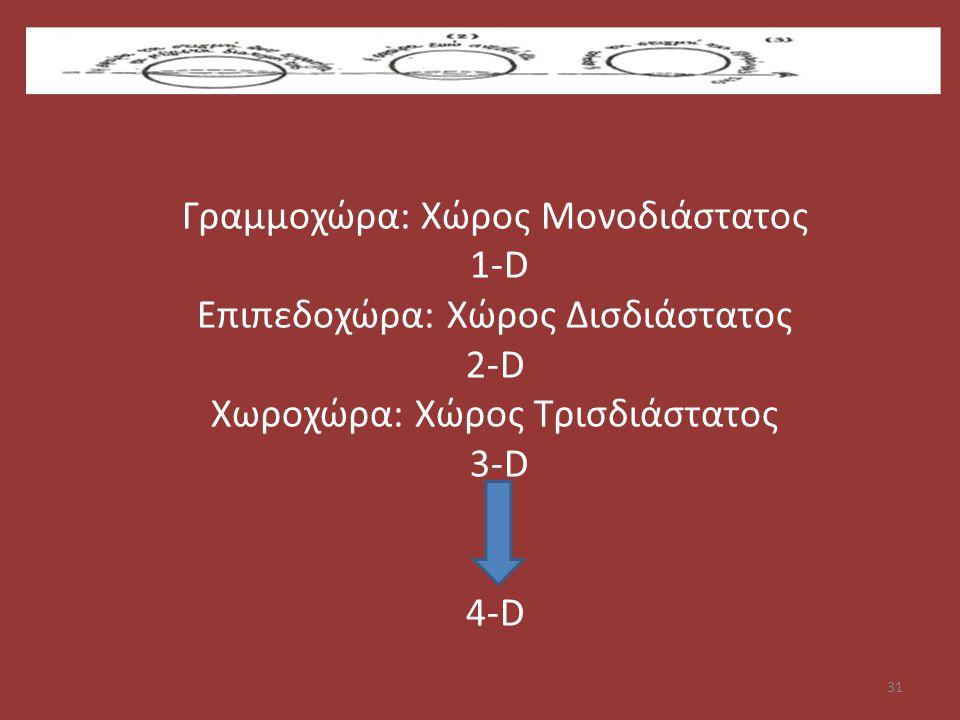 Γραμμοχώρα: Χώρος Μονοδιάστατος 1-D Επιπεδοχώρα: Χώρος Δισδιάστατος 2-D Χωροχώρα: Χώρος Τρισδιάστατος 3-D 4-D 31