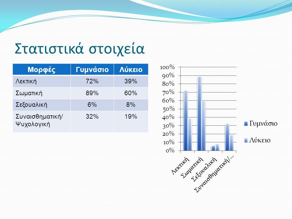 Στατιστικά στοιχεία ΜορφέςΓυμνάσιοΛύκειο Λεκτική72%39% Σωματική89%60% Σεξουαλική6%8% Συναισθηματική/ Ψυχολογική 32%19%
