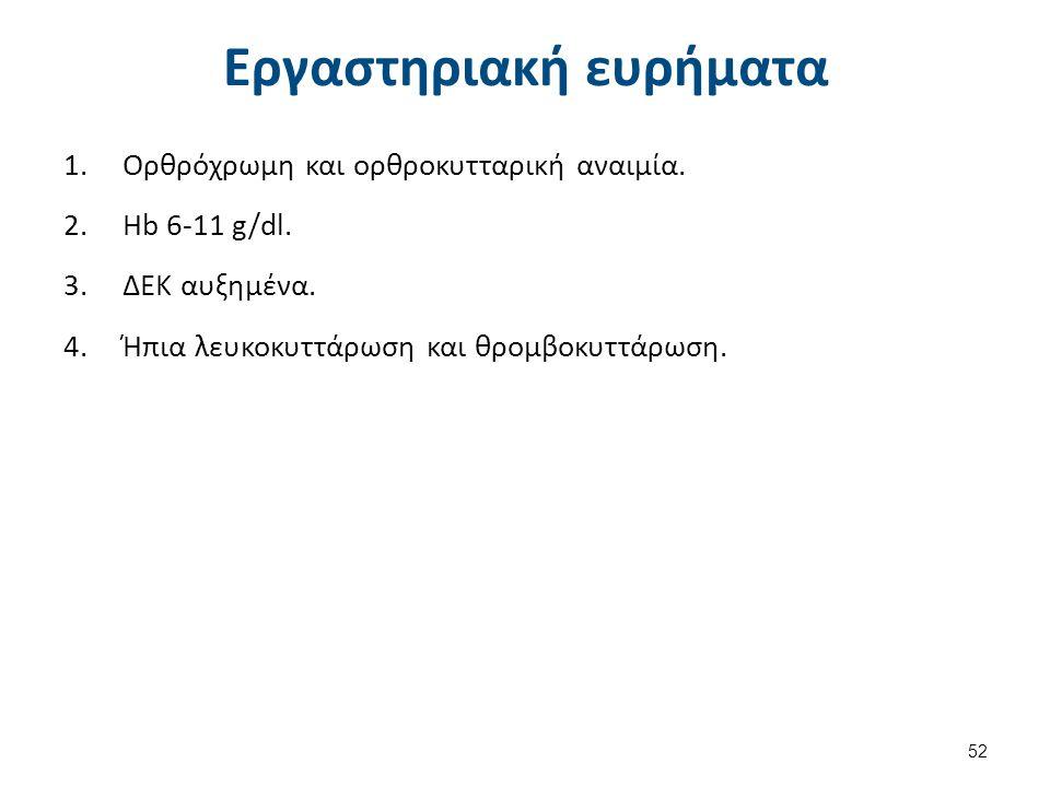 Εργαστηριακή ευρήματα 1.Ορθρόχρωμη και ορθροκυτταρική αναιμία.