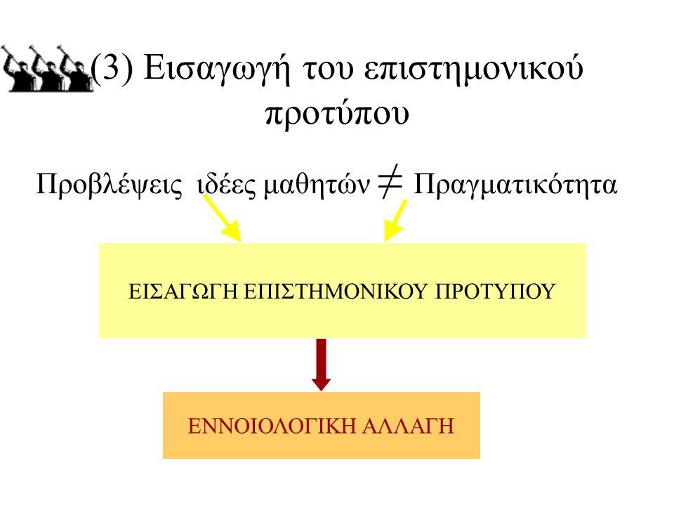 (3) Εισαγωγή του επιστημονικού προτύπου Προβλέψεις ιδέες μαθητών ≠ Πραγματικότητα ΕΙΣΑΓΩΓΗ ΕΠΙΣΤΗΜΟΝΙΚΟΥ ΠΡΟΤΥΠΟΥ ΕΝΝΟΙΟΛΟΓΙΚΗ ΑΛΛΑΓΗ