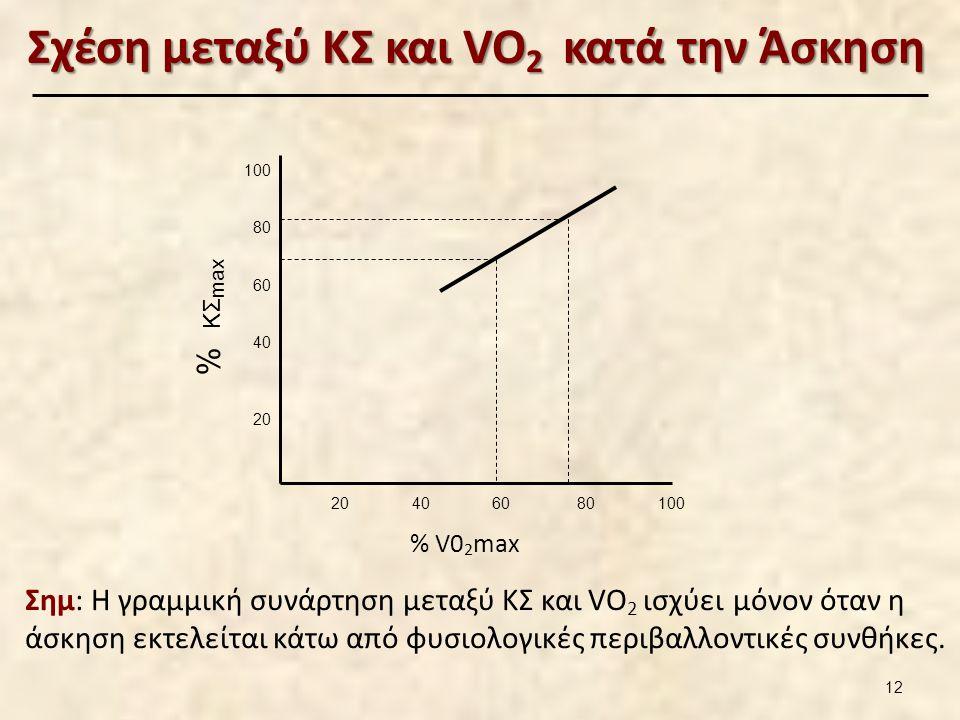 Σχέση μεταξύ ΚΣ και VO 2 κατά την Άσκηση 20 40 60 80 100 100 80 60 40 20 % V0 2 max % ΚΣ max Σημ: Η γραμμική συνάρτηση μεταξύ ΚΣ και VO 2 ισχύει μόνον όταν η άσκηση εκτελείται κάτω από φυσιολογικές περιβαλλοντικές συνθήκες.