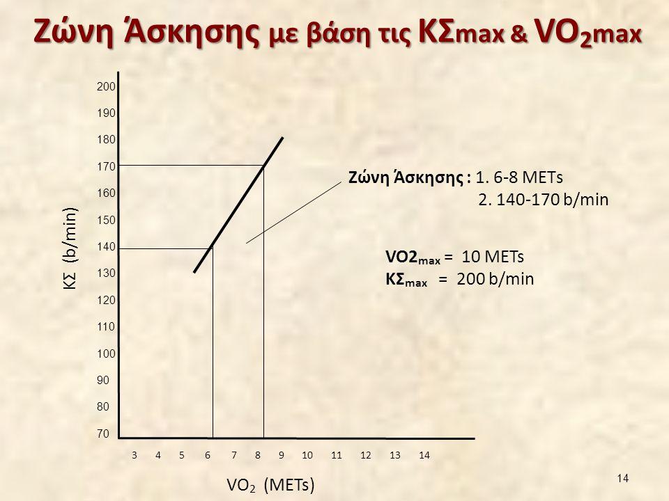 Ζώνη Άσκησης με βάση τις ΚΣ max & VO 2 max Ζώνη Άσκησης με βάση τις ΚΣ max & VO 2 max VO2 max = 10 METs ΚΣ max = 200 b/min 200 190 180 170 160 150 140 130 120 110 100 90 80 70 3 4 5 6 7 8 9 10 11 12 13 14 Ζώνη Άσκησης : 1.