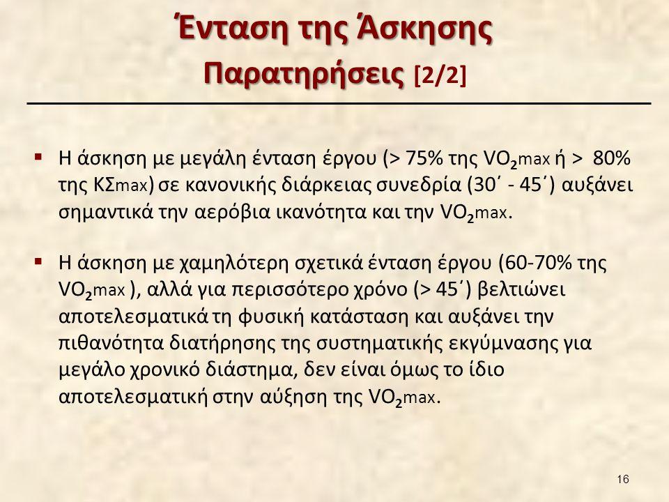 Ένταση της Άσκησης Παρατηρήσεις Ένταση της Άσκησης Παρατηρήσεις [2/2]  Η άσκηση με μεγάλη ένταση έργου (> 75% της VO 2 max ή > 80% της ΚΣ max ) σε κανονικής διάρκειας συνεδρία (30΄ - 45΄) αυξάνει σημαντικά την αερόβια ικανότητα και την VO 2 max.