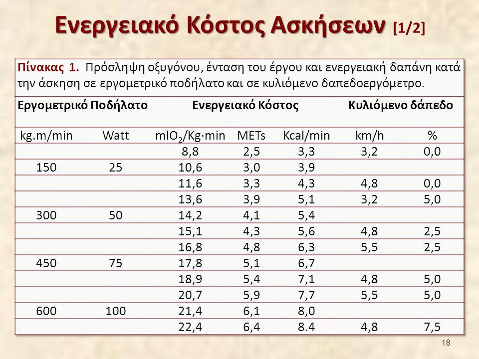 Ενεργειακό Κόστος Ασκήσεων Ενεργειακό Κόστος Ασκήσεων [1/2] 18