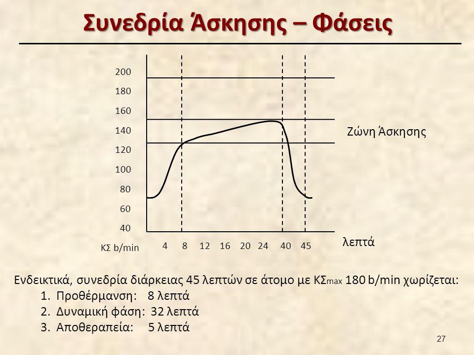 Συνεδρία Άσκησης – Φάσεις Ενδεικτικά, συνεδρία διάρκειας 45 λεπτών σε άτομο με ΚΣ max 180 b/min χωρίζεται: 1.