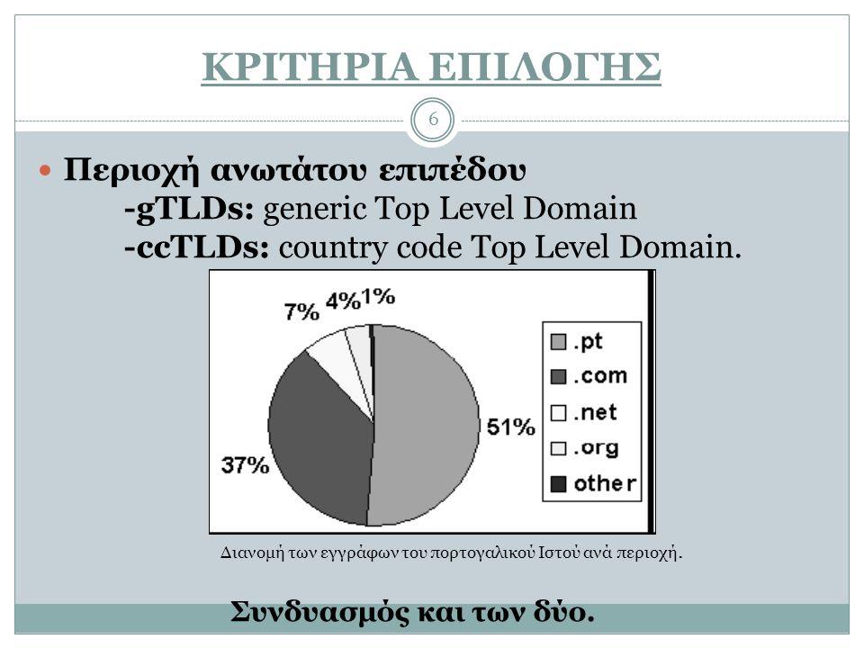 ΚΡΙΤΗΡΙΑ ΕΠΙΛΟΓΗΣ Περιοχή ανωτάτου επιπέδου -gTLDs: generic Top Level Domain -ccTLDs: country code Top Level Domain.