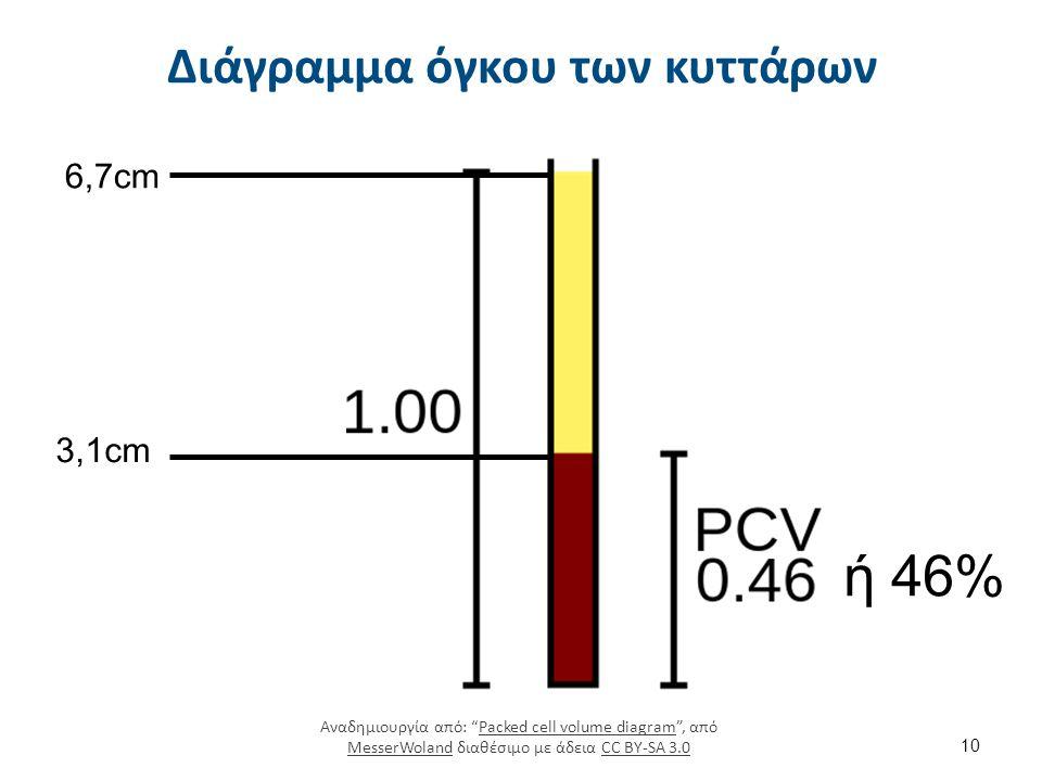 """Διάγραμμα όγκου των κυττάρων 10 3,1cm 6,7cm ή 46% Αναδημιουργία από: """"Packed cell volume diagram"""", από MesserWoland διαθέσιμο με άδεια CC BY-SA 3.0Pac"""
