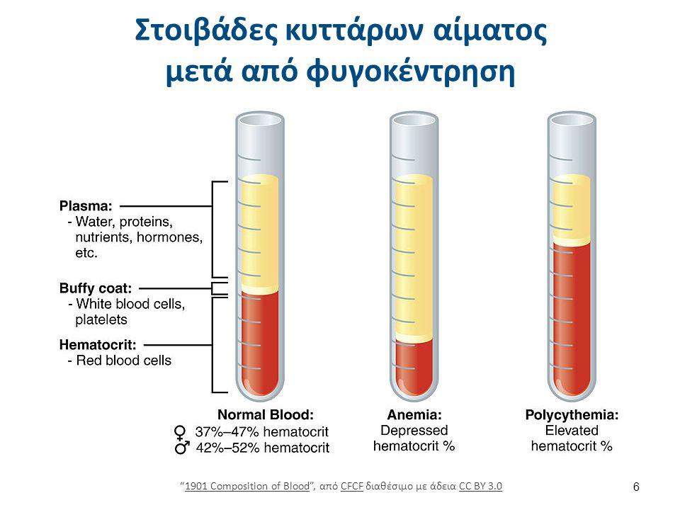 """Στοιβάδες κυττάρων αίματος μετά από φυγοκέντρηση 6 """"1901 Composition of Blood"""", από CFCF διαθέσιμο με άδεια CC BY 3.01901 Composition of BloodCFCFCC B"""