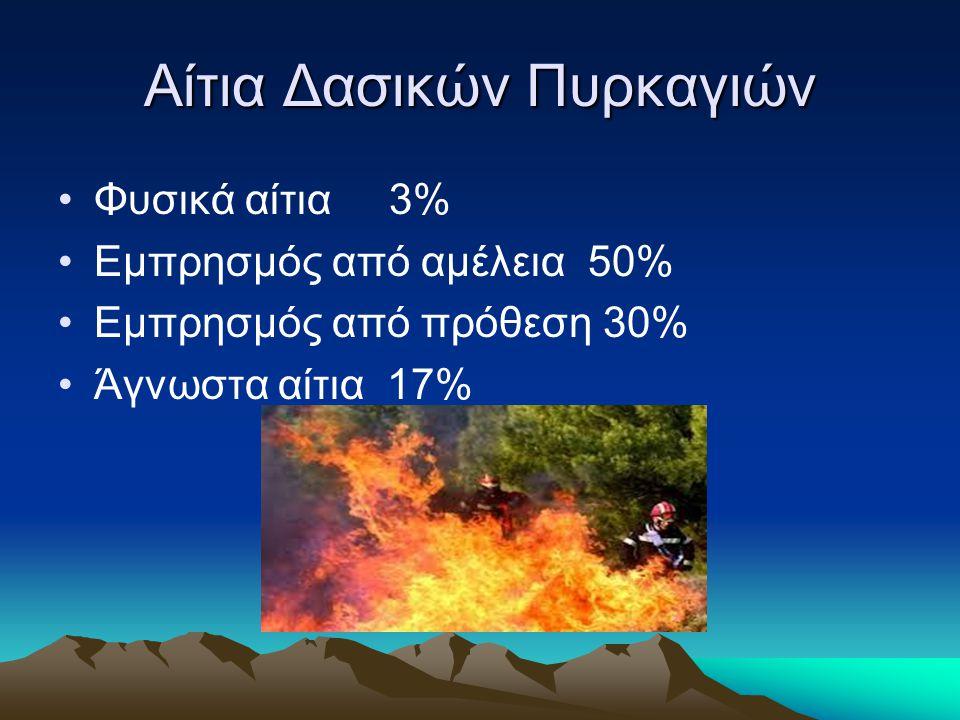 Αίτια Δασικών Πυρκαγιών Φυσικά αίτια 3% Εμπρησμός από αμέλεια 50% Εμπρησμός από πρόθεση 30% Άγνωστα αίτια 17%