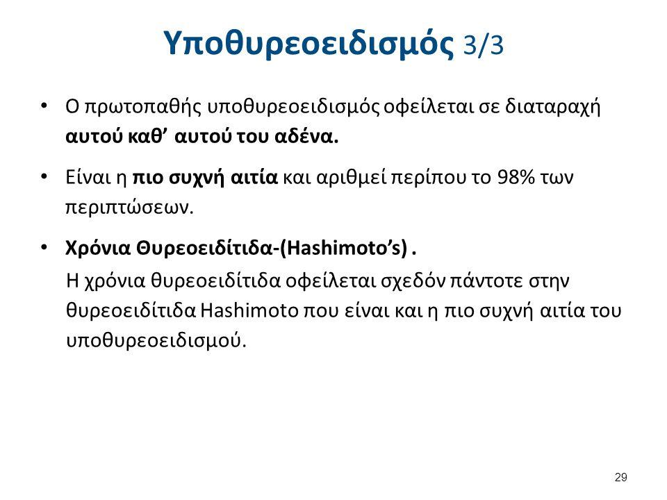 Υποθυρεοειδισμός 3/3 Ο πρωτοπαθής υποθυρεοειδισμός οφείλεται σε διαταραχή αυτού καθ' αυτού του αδένα.