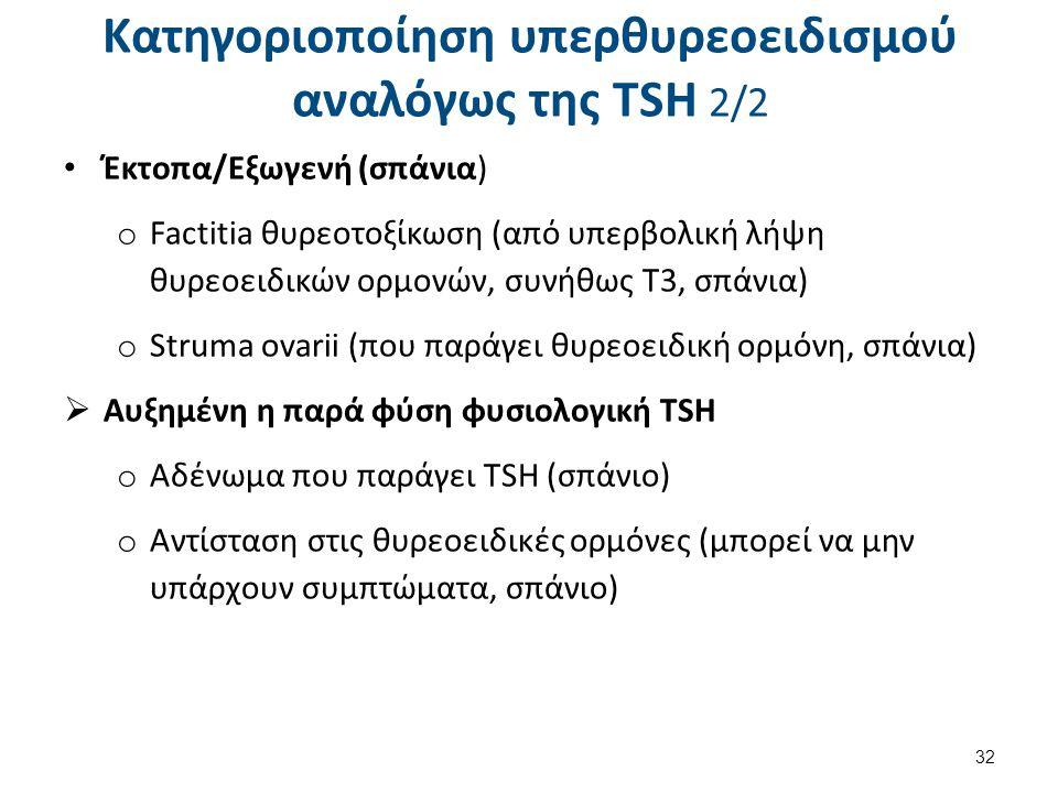 Κατηγοριοποίηση υπερθυρεοειδισμού αναλόγως της TSH 2/2 Έκτοπα/Εξωγενή (σπάνια) o Factitia θυρεοτοξίκωση (από υπερβολική λήψη θυρεοειδικών ορμονών, συνήθως Τ3, σπάνια) o Struma ovarii (που παράγει θυρεοειδική ορμόνη, σπάνια)  Αυξημένη η παρά φύση φυσιολογική TSH o Αδένωμα που παράγει TSH (σπάνιο) o Αντίσταση στις θυρεοειδικές ορμόνες (μπορεί να μην υπάρχουν συμπτώματα, σπάνιο) 32