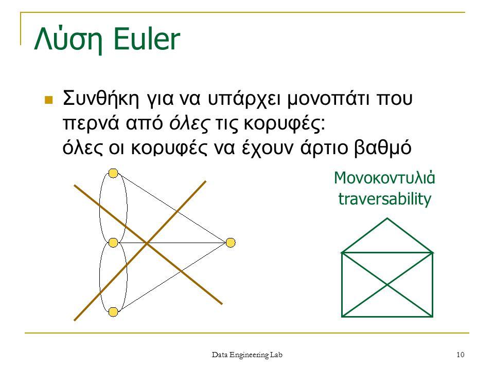 Data Engineering Lab Λύση Euler Συνθήκη για να υπάρχει μονοπάτι που περνά από όλες τις κορυφές: όλες οι κορυφές να έχουν άρτιο βαθμό Μονοκοντυλιά trav