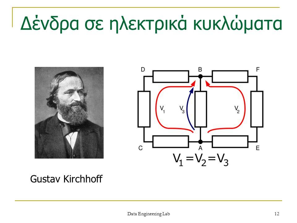 Gustav Kirchhoff Δένδρα σε ηλεκτρικά κυκλώματα Data Engineering Lab 12
