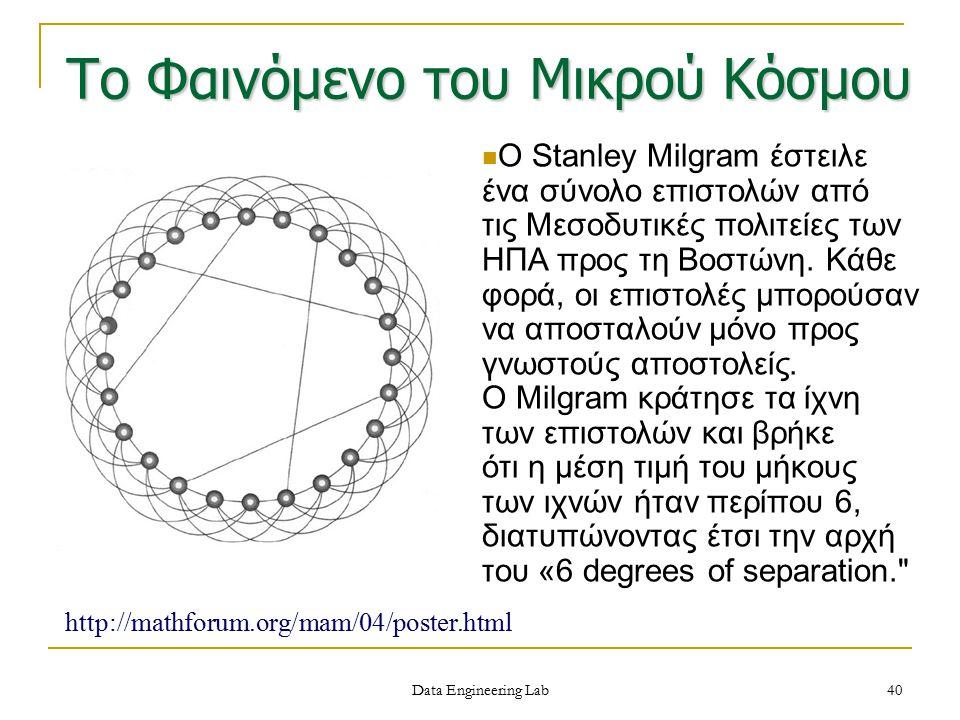 Το Φαινόμενο του Μικρού Κόσμου http://mathforum.org/mam/04/poster.html Ο Stanley Milgram έστειλε ένα σύνολο επιστολών από τις Μεσοδυτικές πολιτείες τω