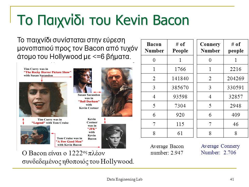 Το Παιχνίδι του Kevin Bacon Bacon Number # of People 01 11766 2141840 3385670 493598 57304 6920 7115 861 Average Bacon number: 2.947 Connery Number #