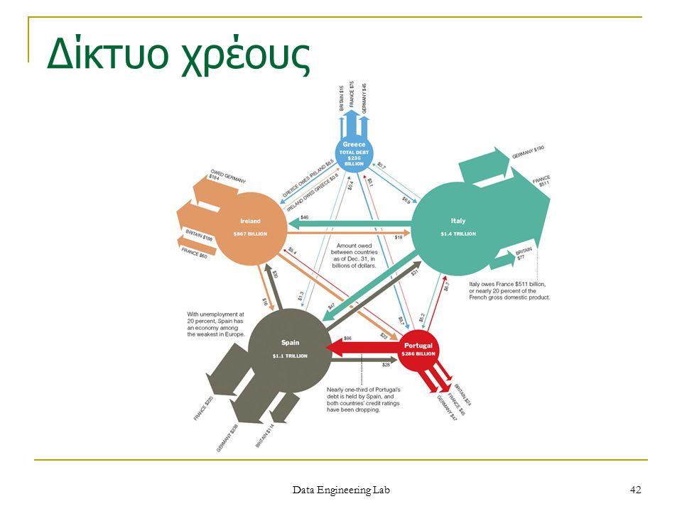 Δίκτυο χρέους Data Engineering Lab 42
