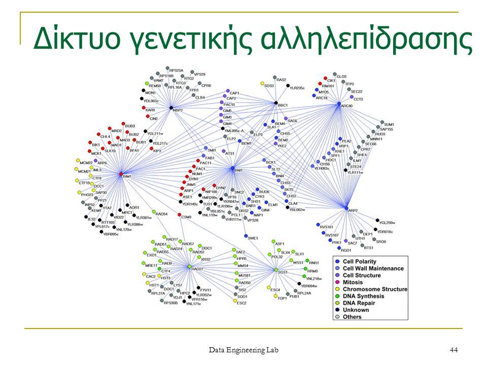 Δίκτυο γενετικής αλληλεπίδρασης Data Engineering Lab 44