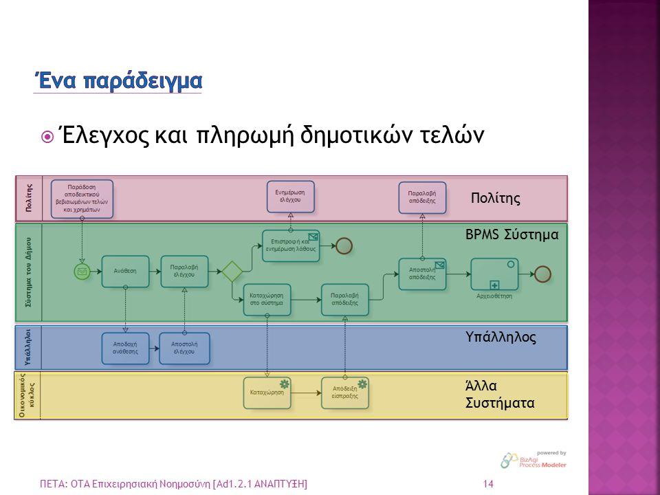  Έλεγχος και πληρωμή δημοτικών τελών 14 ΠΕΤΑ: ΟΤΑ Επιχειρησιακή Νοημοσύνη [Ad1.2.1 ΑΝΑΠΤΥΞΗ] Πολίτης BPMS Σύστημα Υπάλληλος Άλλα Συστήματα