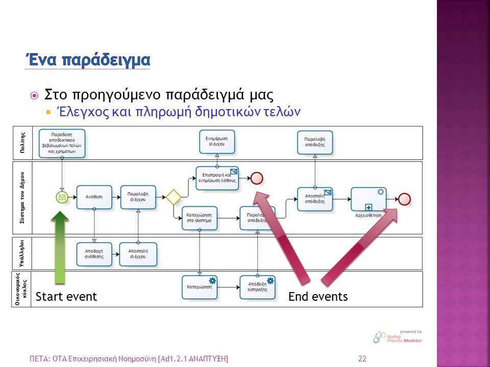  Στο προηγούμενο παράδειγμά μας  Έλεγχος και πληρωμή δημοτικών τελών 22 ΠΕΤΑ: ΟΤΑ Επιχειρησιακή Νοημοσύνη [Ad1.2.1 ΑΝΑΠΤΥΞΗ] Start eventEnd events