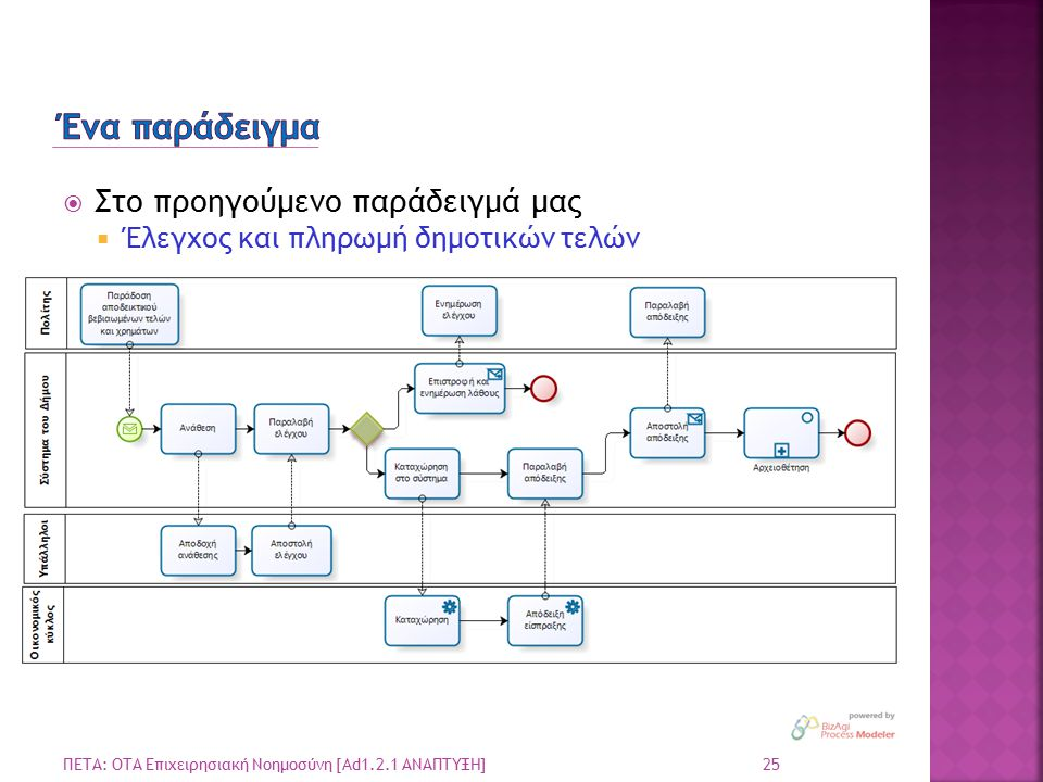  Στο προηγούμενο παράδειγμά μας  Έλεγχος και πληρωμή δημοτικών τελών 25 ΠΕΤΑ: ΟΤΑ Επιχειρησιακή Νοημοσύνη [Ad1.2.1 ΑΝΑΠΤΥΞΗ]