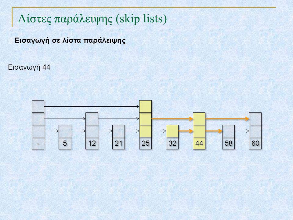 Λίστες παράλειψης (skip lists) TexPoint fonts used in EMF. Read the TexPoint manual before you delete this box.: AA A A A Εισαγωγή σε λίστα παράλειψης