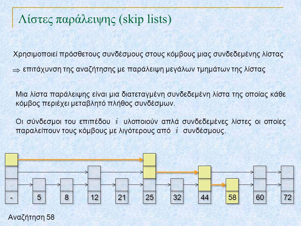 Λίστες παράλειψης (skip lists) TexPoint fonts used in EMF. Read the TexPoint manual before you delete this box.: AA A A A 12 21 25 32 44 58 60 72 - -