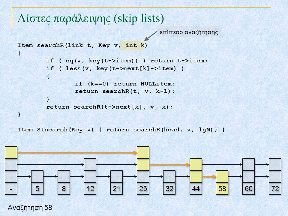 Λίστες παράλειψης (skip lists) TexPoint fonts used in EMF. Read the TexPoint manual before you delete this box.: AA A A A Item searchR(link t, Key v,